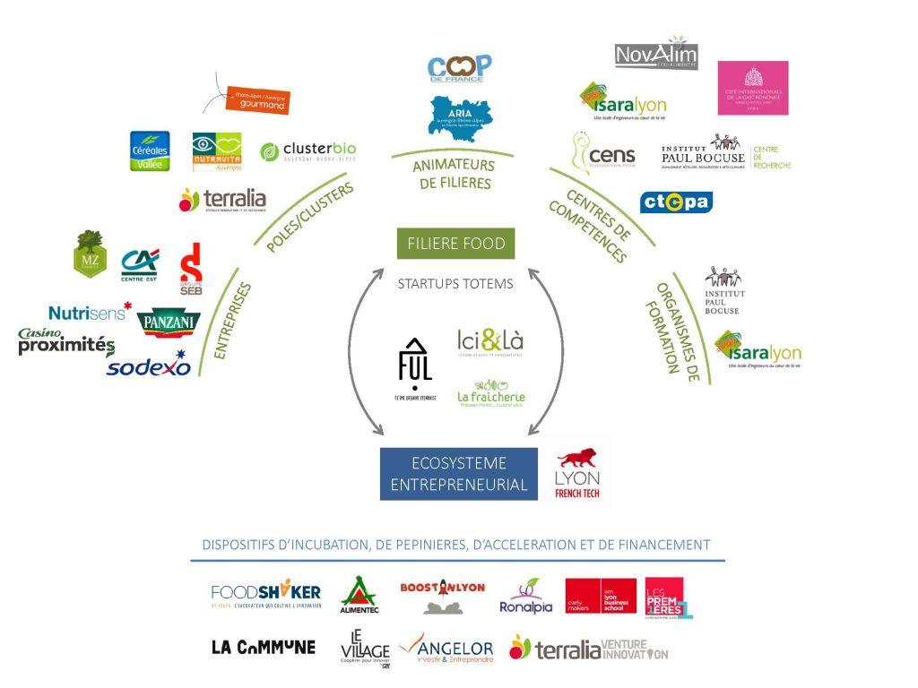 Foodtech Consortium