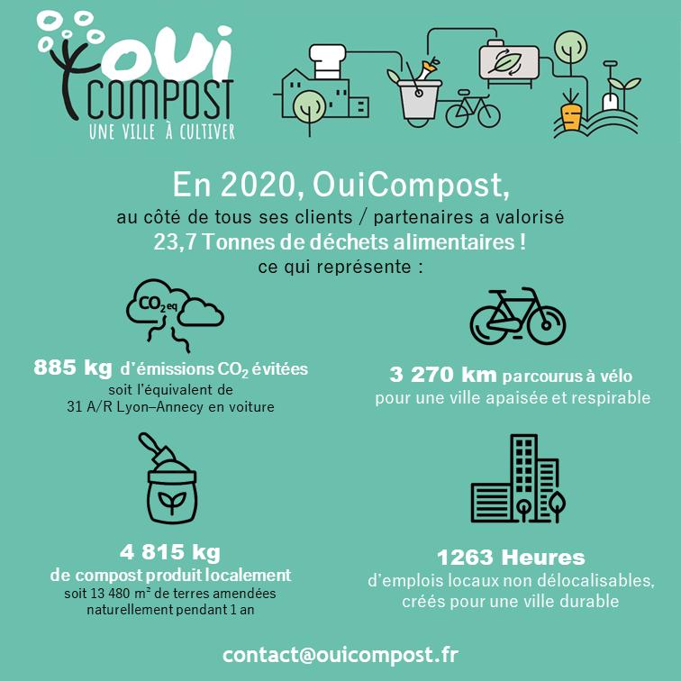 OuiCompost